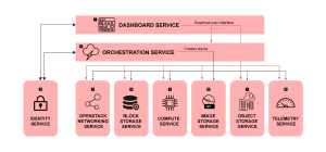 Architecture of openstack